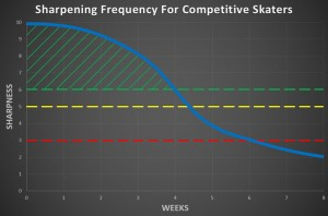 Sharpening Frequency For Competitive Skaters